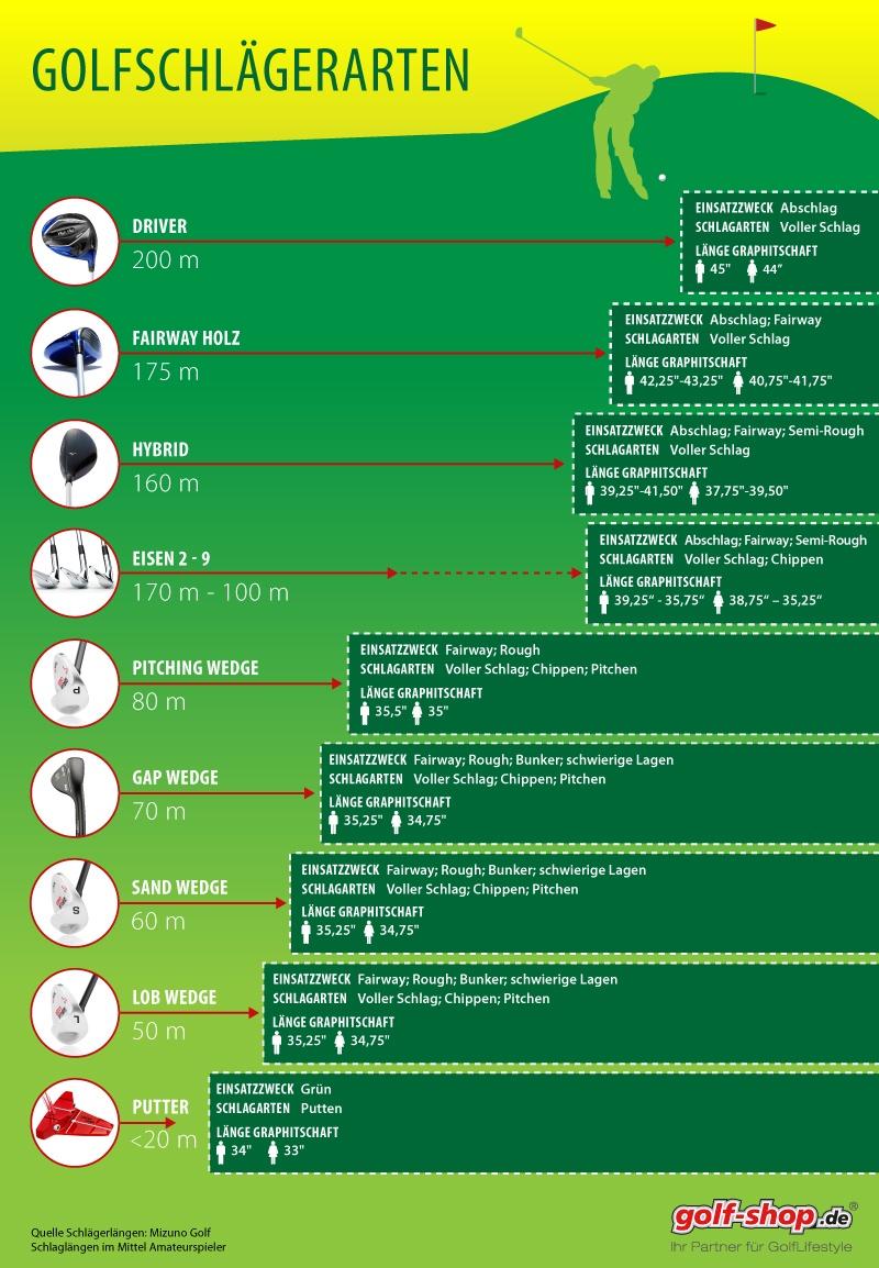 golfschl ger arten alle golfschl ger im berblick